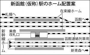 新函館駅構造 北海道新幹線の新函館駅の構造とリレー列車の運転計画の概要。新幹線と在来線はフラット