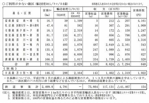 JR北海道営業係数