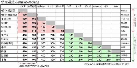 北大阪急行延伸運賃表