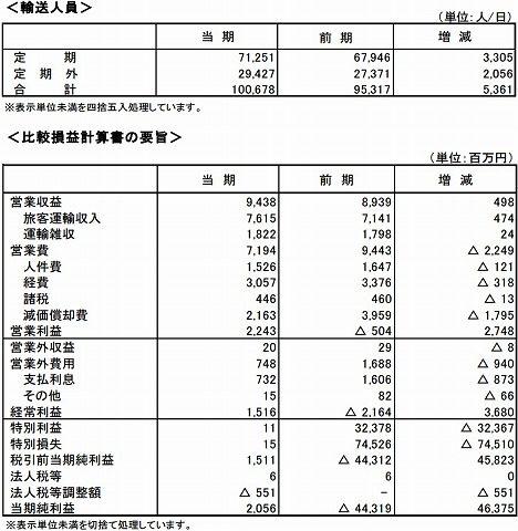埼玉高速鉄道決算