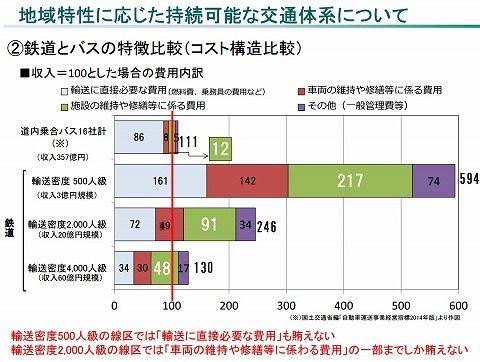 JR北海道コスト比較