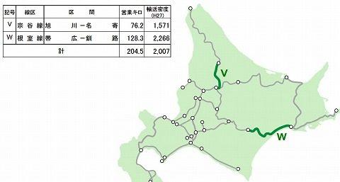 北海道高速開発鉄道関連線区