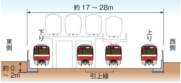 京急品川駅引き上げ線