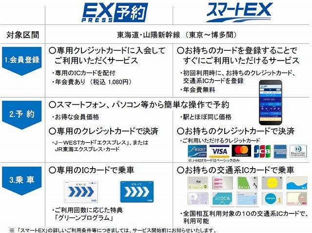 スマートEXとEX予約