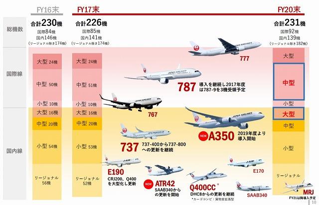 JAL機材導入計画