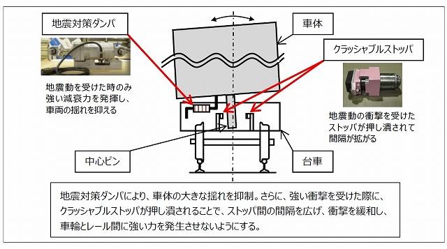 E956地震対策