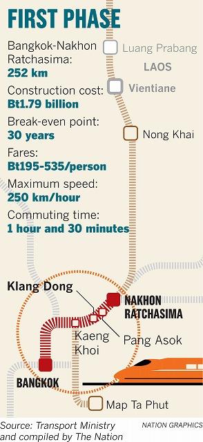 タイ高速鉄道ノンカイ線
