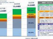 ANA2018-2022年中期経営計画