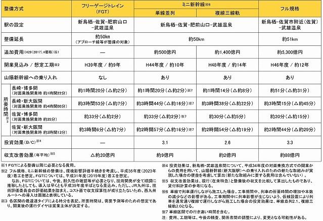 長崎新幹線整備方法比較