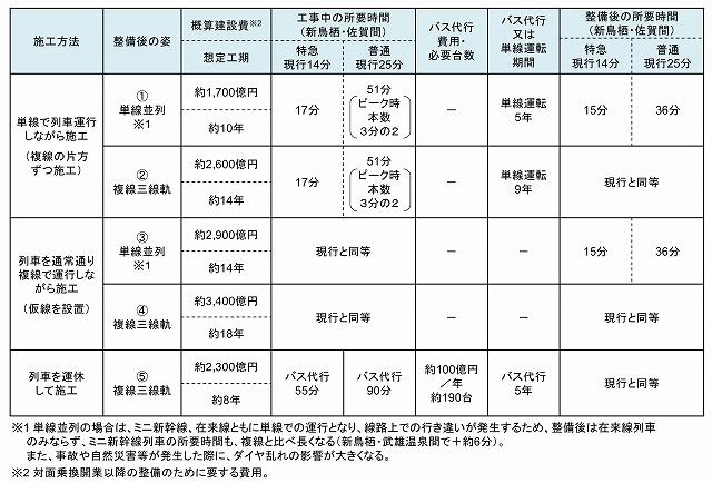 長崎新幹線施工方法比較