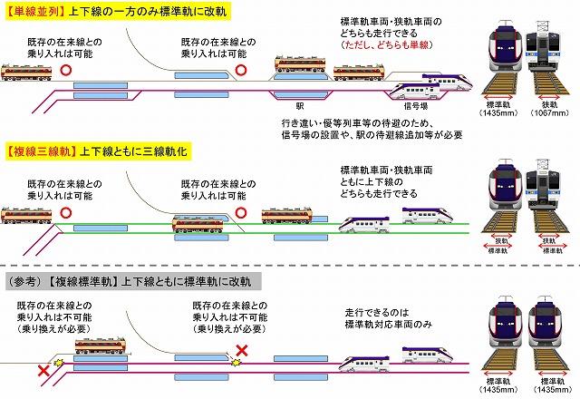 単線並列と複線三線軌