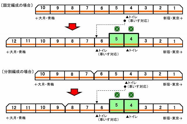 中央線グリーン車編成