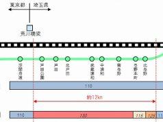 東北新幹線速度向上