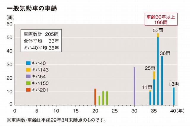 JR北海道一般気動車の車齢