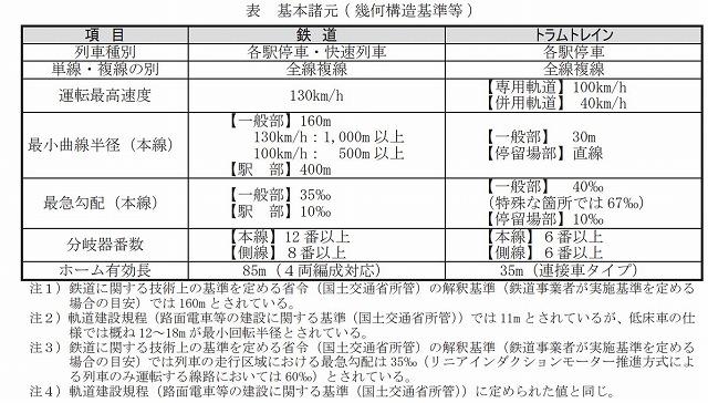沖縄鉄道とトラムの比較