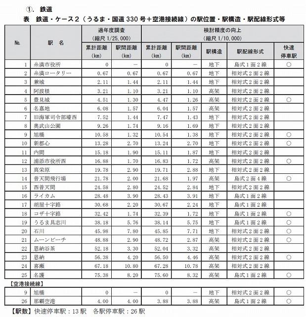 沖縄鉄道路線計画