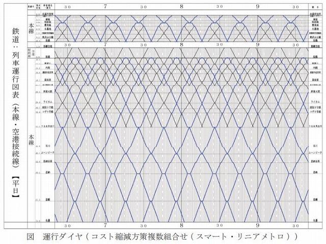 沖縄鉄道一部単線案ダイヤ