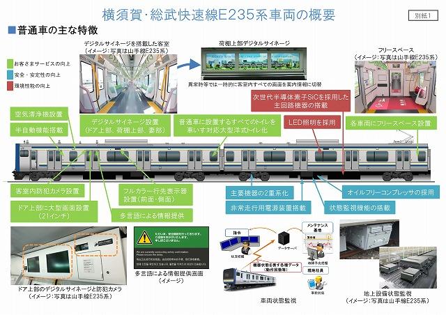 横須賀・総武線E235系