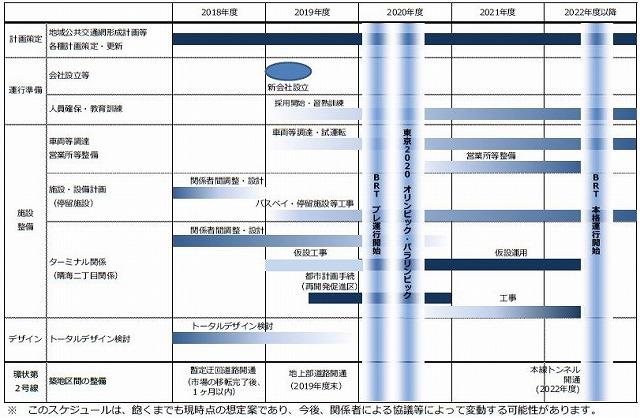 臨海BRTスケジュール