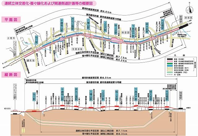 京王線連続立体化事業