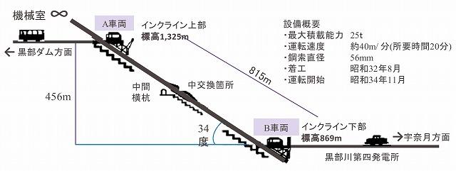 黒部ルートインクライン地図