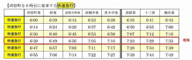 阪急2019年1月ダイヤ改正