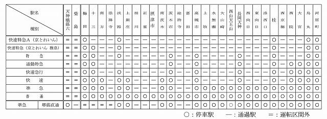 阪急京都線停車駅