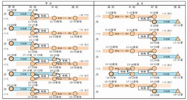 牟岐線バス接続