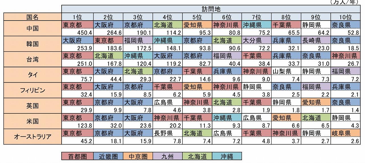 国籍別 都道府県年間入込客数ランキング