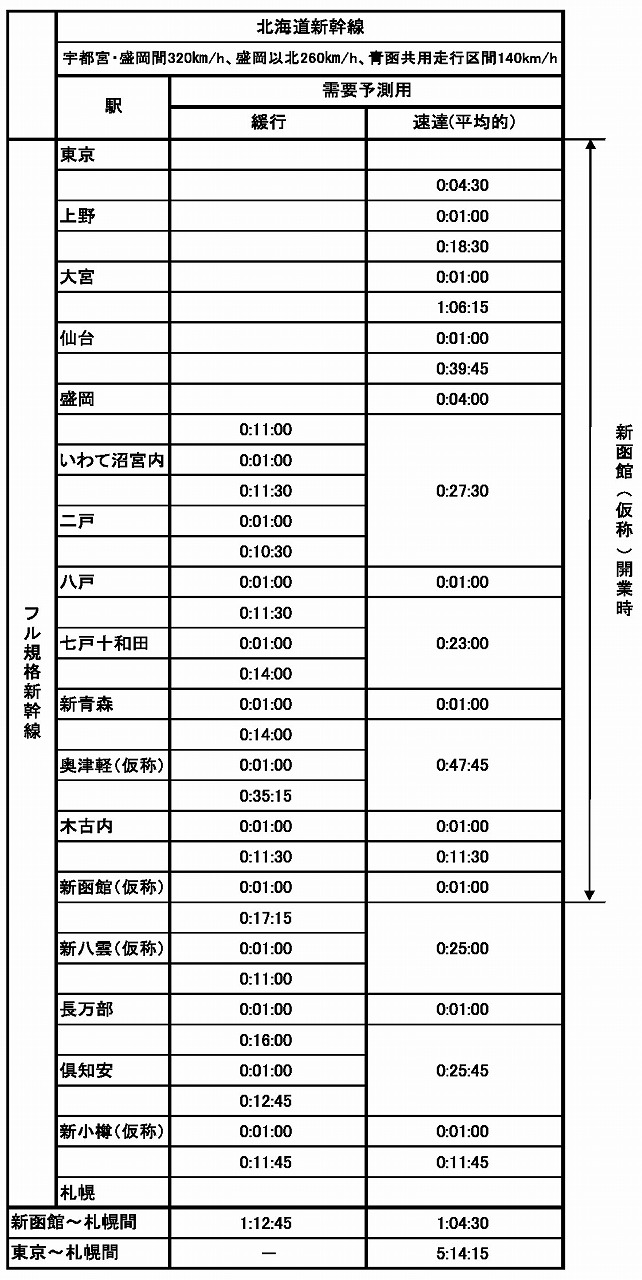 北海道新幹線の所要時間