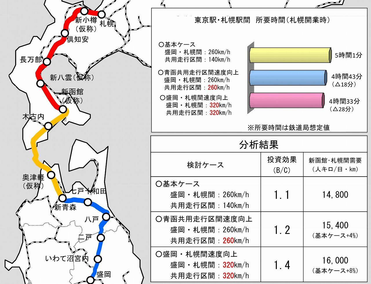 北海道新幹線の速度向上させた場合
