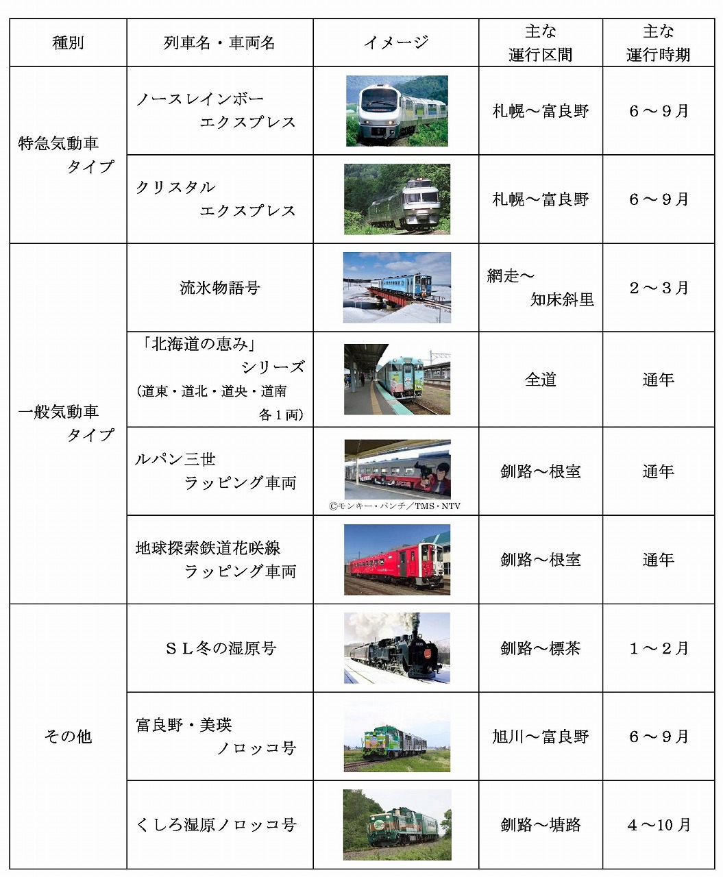 JR北海道の観光列車