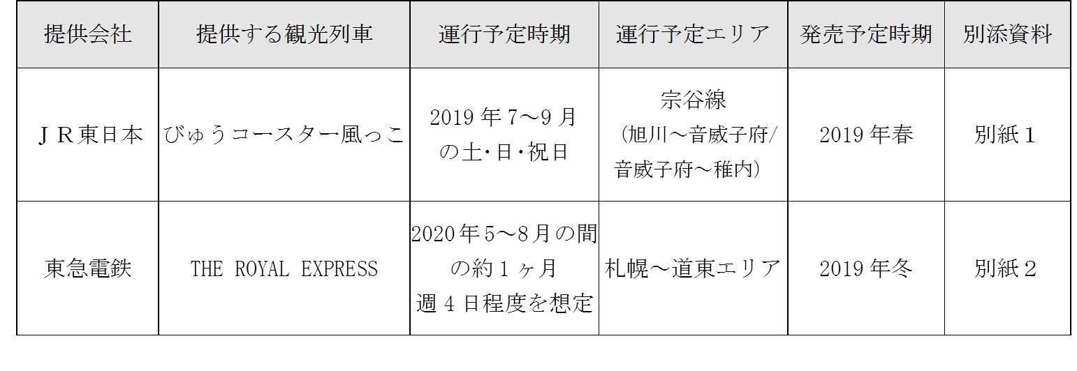 北海道観光列車計画