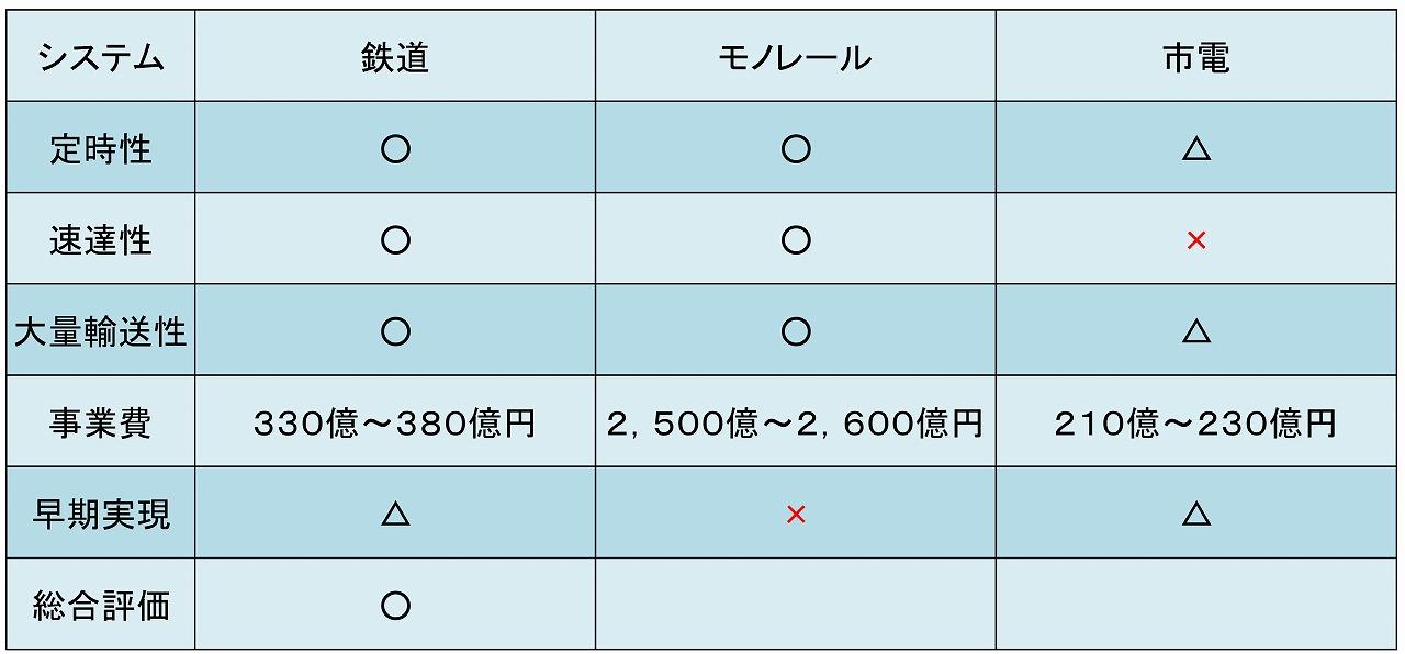 熊本空港交通システム比較