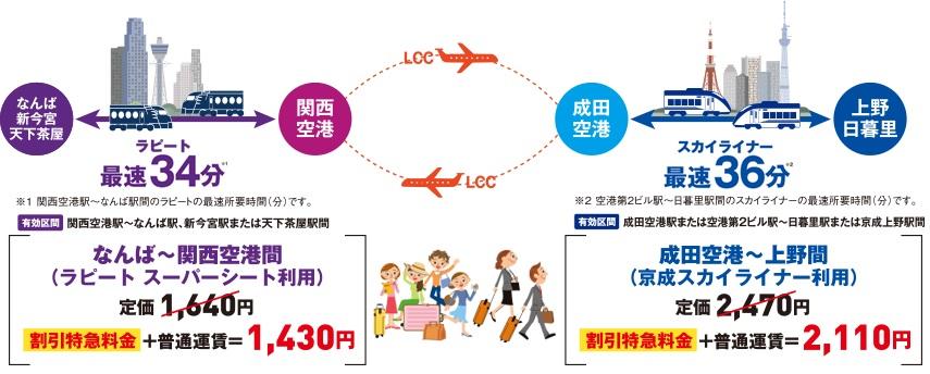 「京成×南海特得チケット」