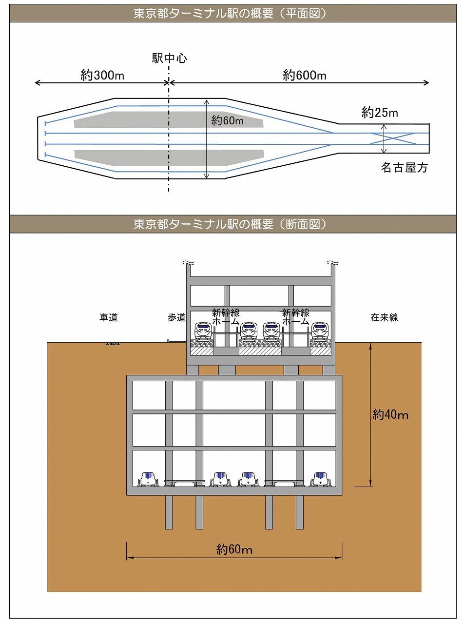 リニア中央新幹線品川駅
