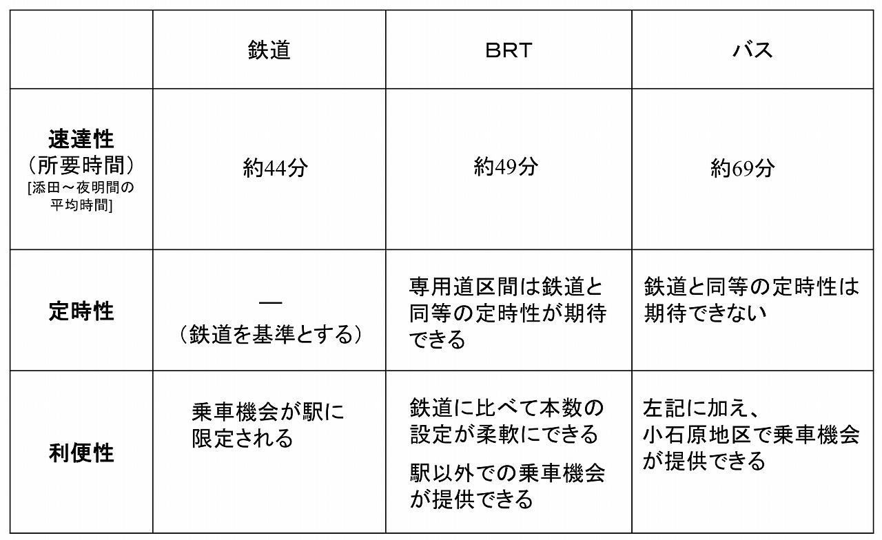 日田彦山線復旧会議資料