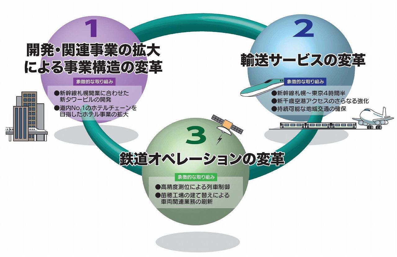 JR北海道長期ビジョン