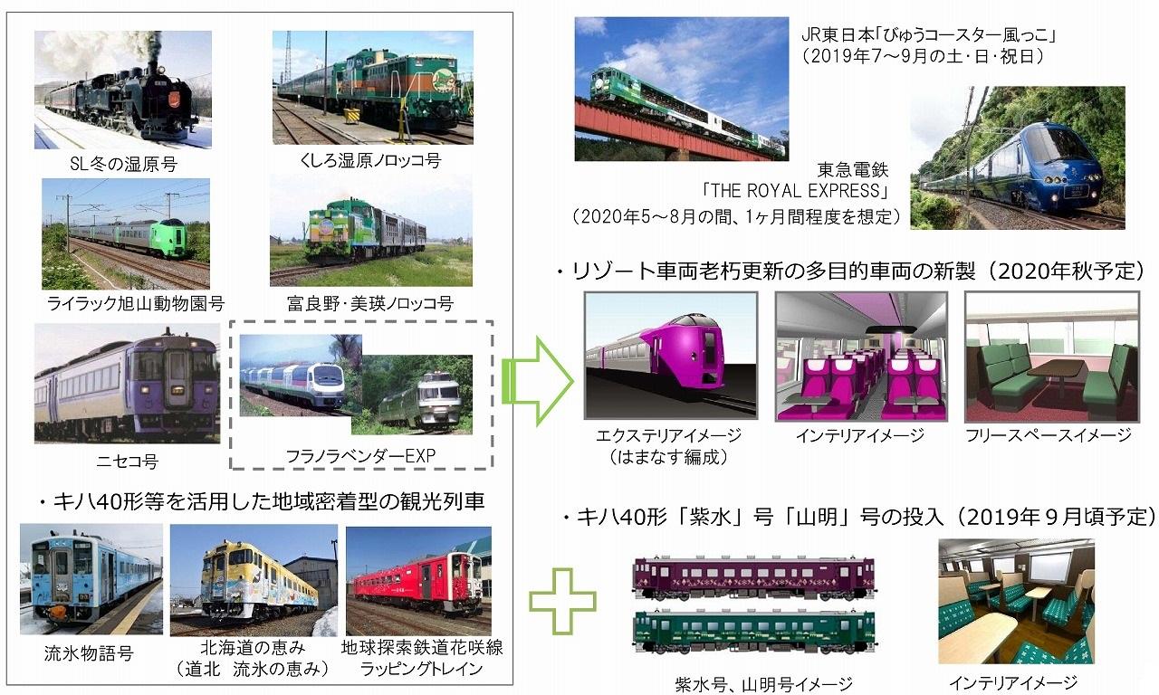 JR北海道観光列車