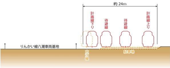 羽田空港アクセス線八潮車両基地横