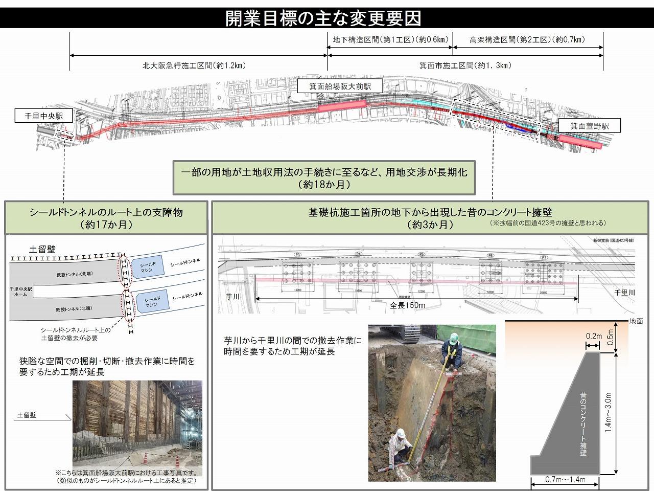 北大阪急行延伸開業延期