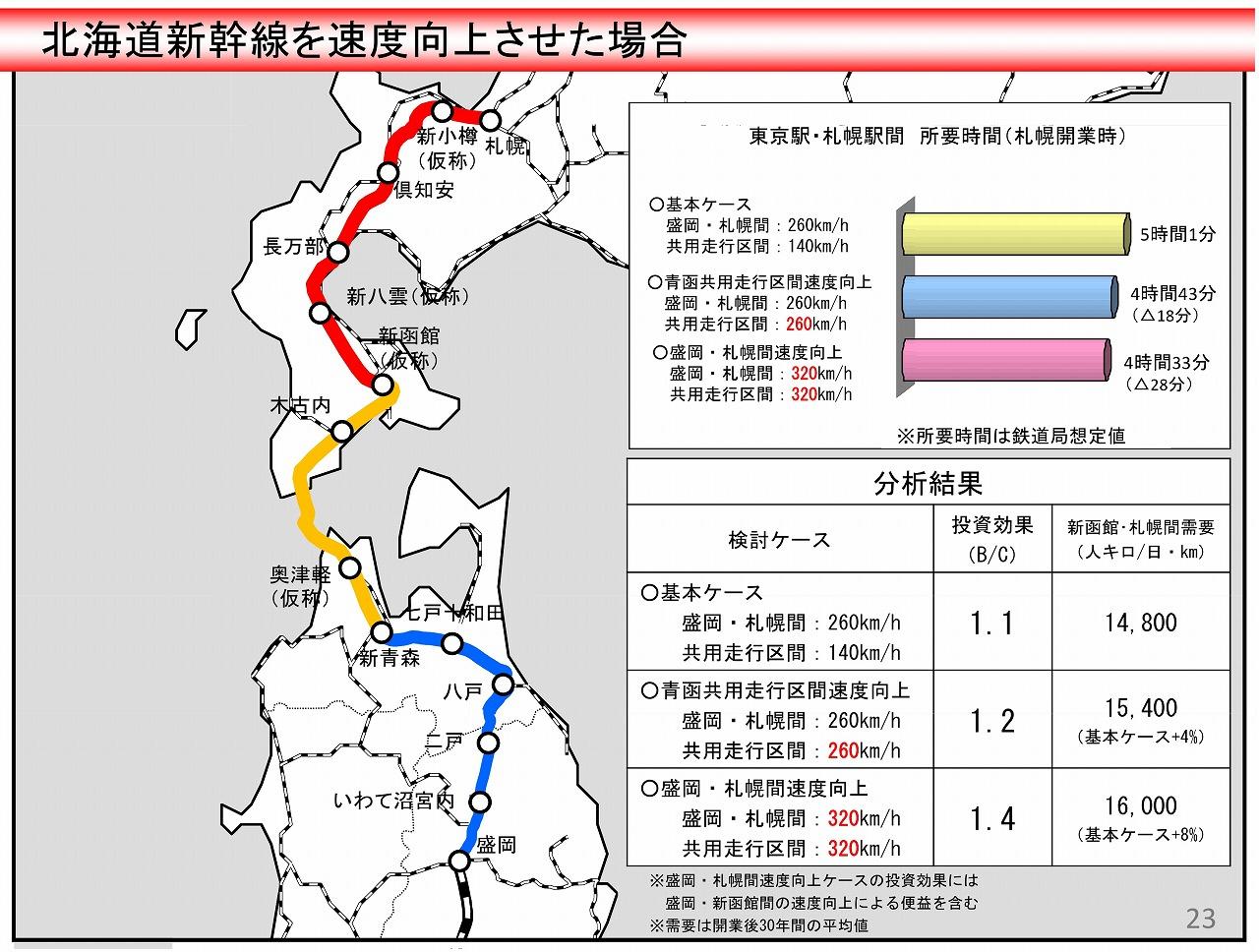 北海道新幹線所要時間