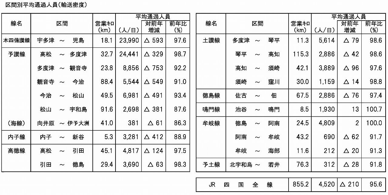 JR四国2018年度利用状況