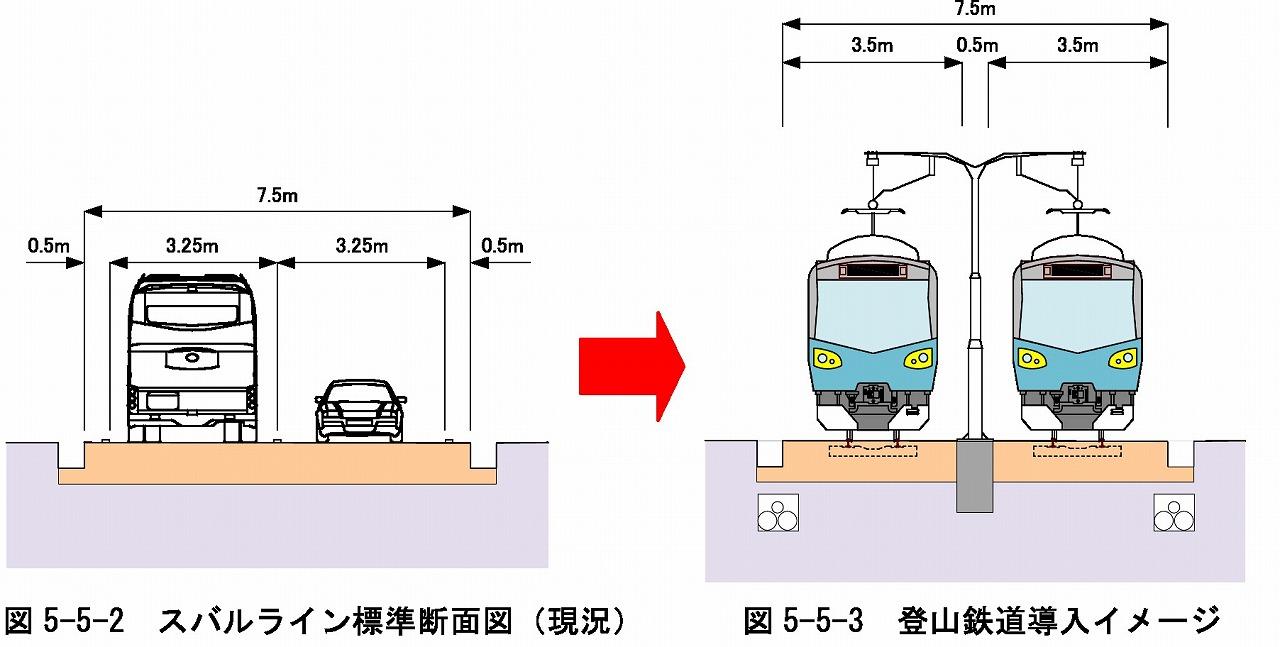 富士登山鉄道構造図