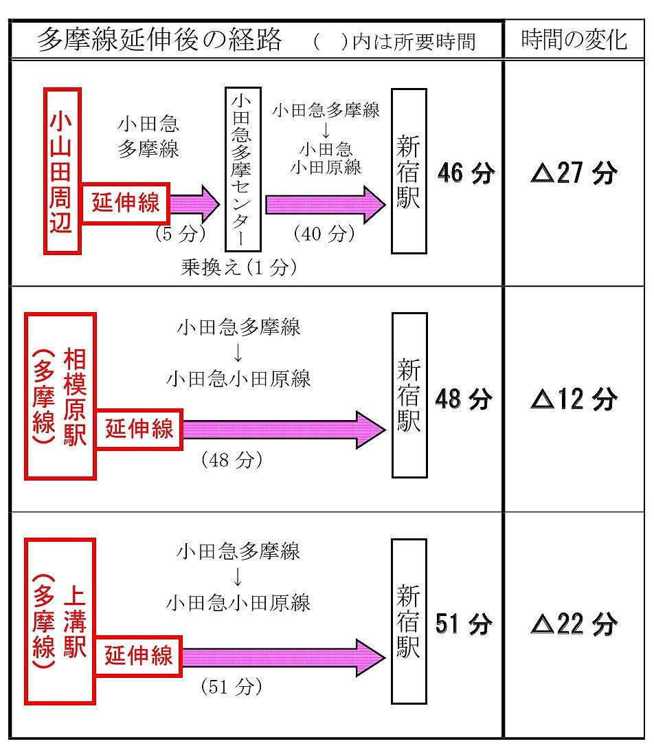 小田急多摩線延伸所要時間