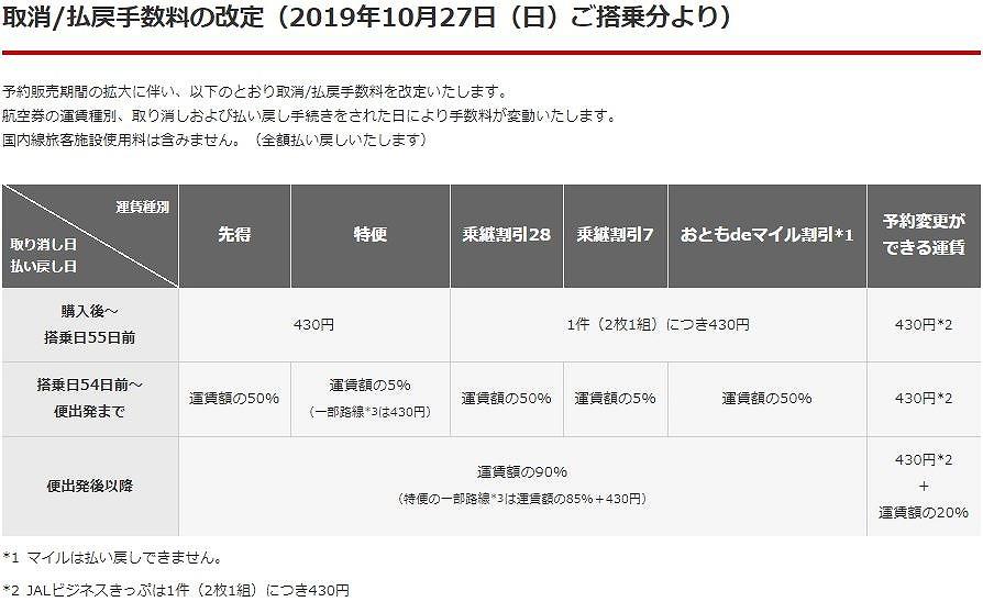 JAL航空券発売日変更