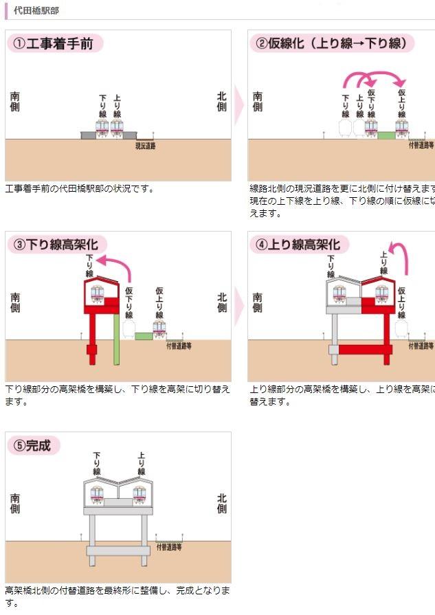 代田橋駅高架化