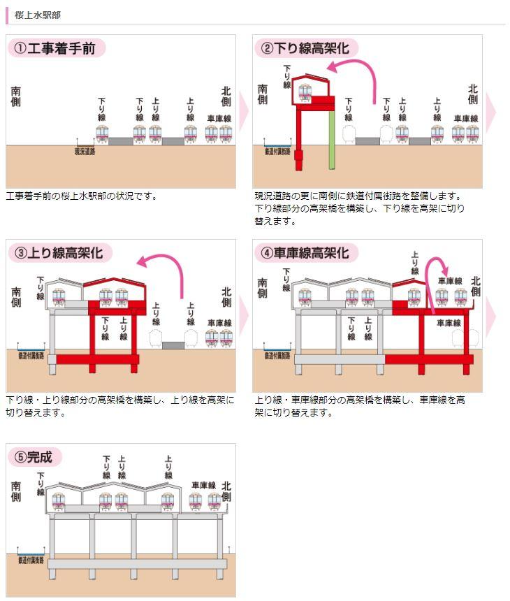 桜上水駅高架化手順