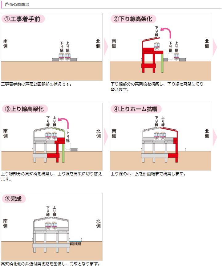 芦花公園駅高架化手順