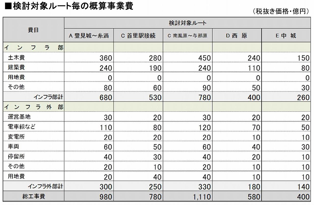 ゆいレール延伸概算事業費